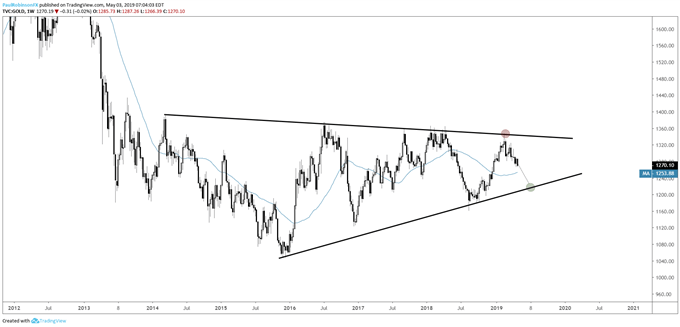 Gold price weekly chart, long-term wedge