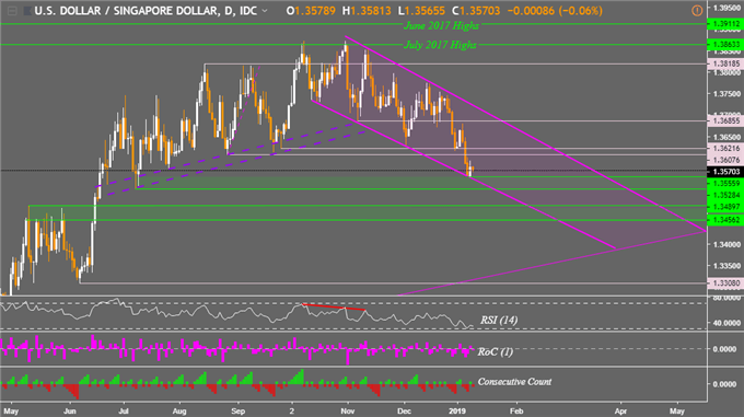 IDR, MYR, PHP and SGD Prices Attempt Bold Moves Versus US Dollar