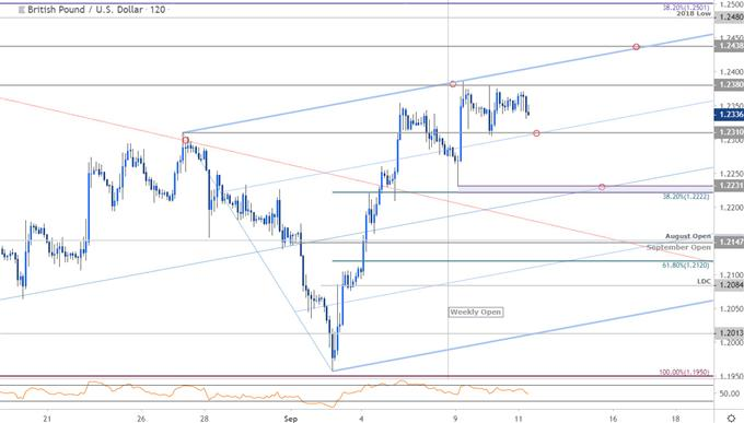 Sterling Price Chart - GBP/USD 120min - British Pound vs US Dollar Trade Outlook - Technical Forecast
