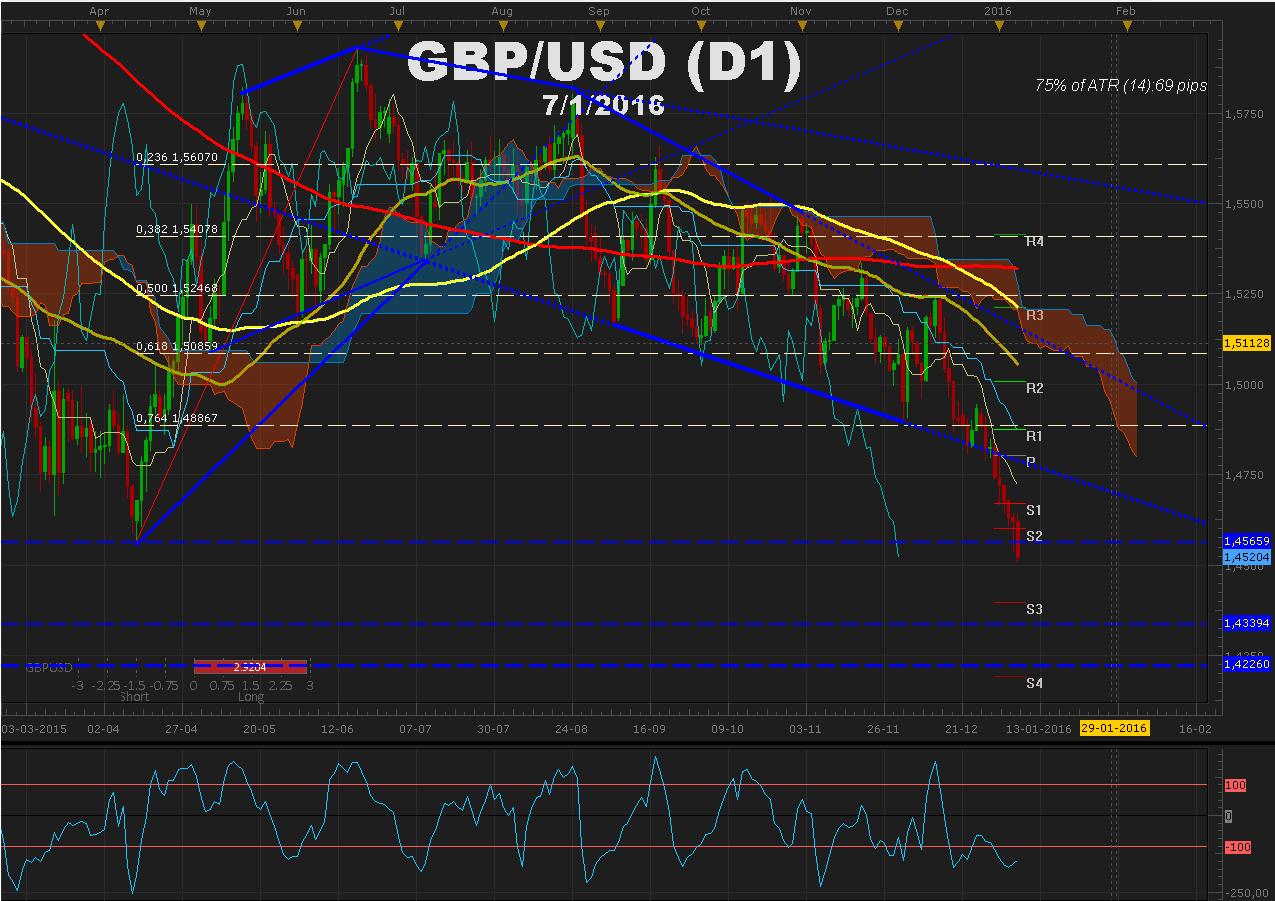 GBPUSD  continúa con la presión y acota el movimiento en  nuevo mínimo anual