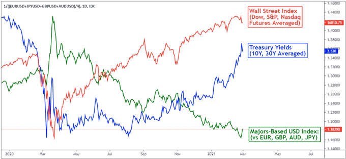 US Dollar vs. Treasury Yields vs. Risk Appetite