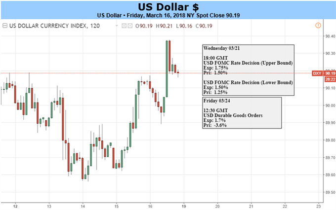US Dollar on Offensive Before Fed Rate Decision. Will it Last?