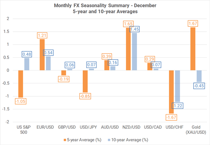 Monthly Forex Seasonality - December 2020: End of Year Favors EUR, NZD Strength; USD Weakness