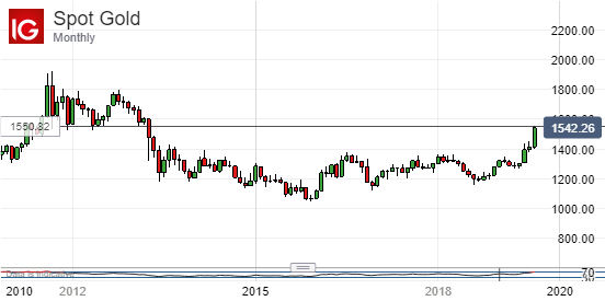 Spot Gold, Montly Chart