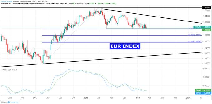 Analyse du cours de l'euro