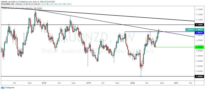 AUD/NZD : le dollar australien franchit une étape face à son voisin