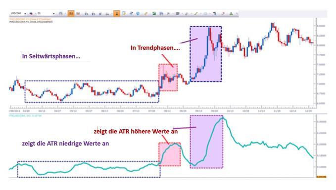 ATR in Seitwärtsphasen und Trendphasen