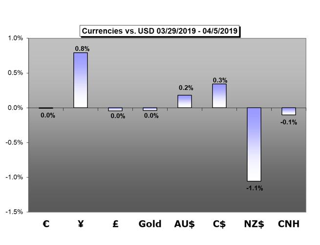 Euro,GBP,CNH,gold,CAD,AUD,NZD