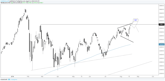Dow daily chart, 'RST' pattern forming