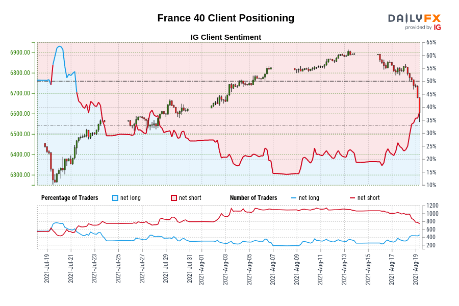 Our data shows traders are now net-long France 40 for the first time since Jul 21, 2021 when France 40 traded near 6,484.00.