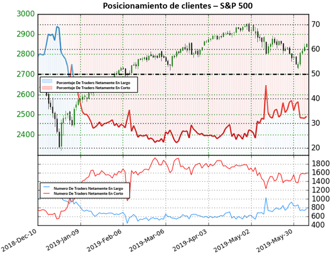 S&P 500: con máximo anual en la mira