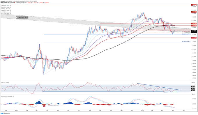 US Dollar Forecast: Jobs Figures, Vaccine Divergence to Drive USD Higher