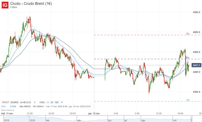 Gráfico de 5 minutos del petróleo Brent