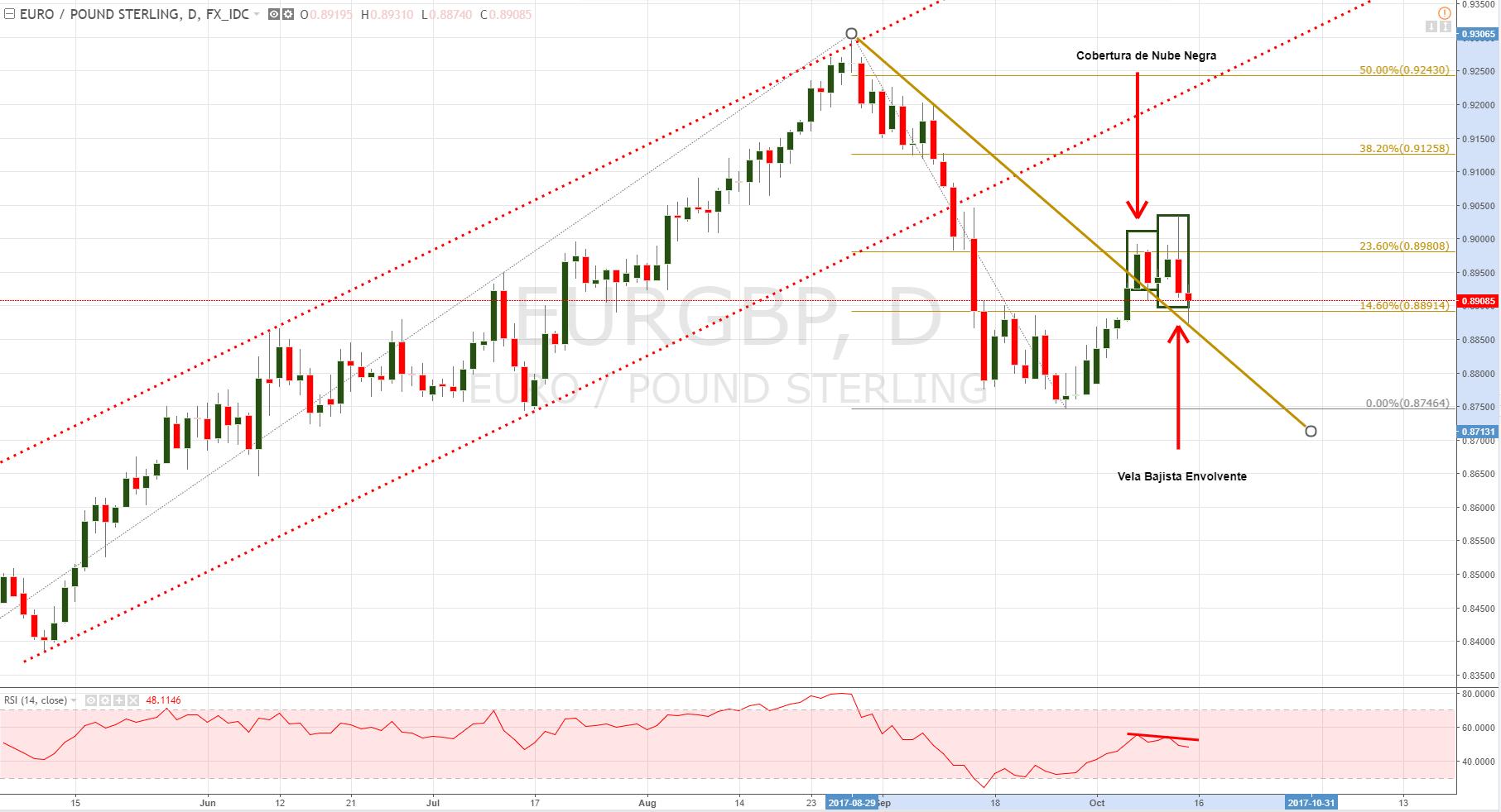 EUR/GBP análisis técnico: ¿Tendencia bajista en el euro a punto de resumirse?