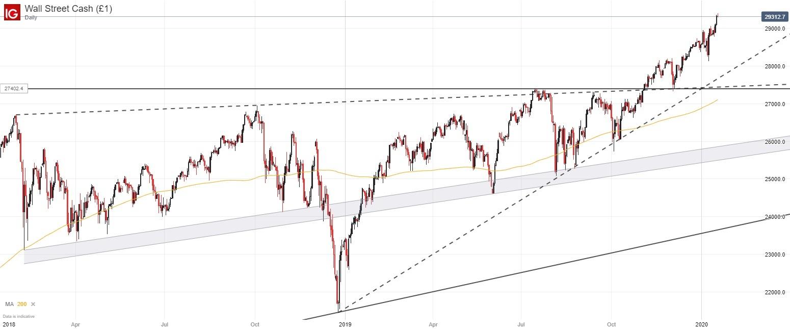 Dow Jones, Nasdaq 100, DAX 30 Forecasts for the Week Ahead – ForexAbuzz