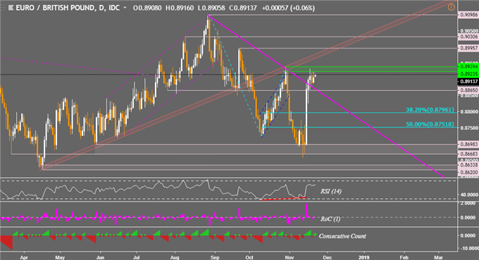EUR/GBP Technical Analysis: Upside Breakout Struggling, May Fail