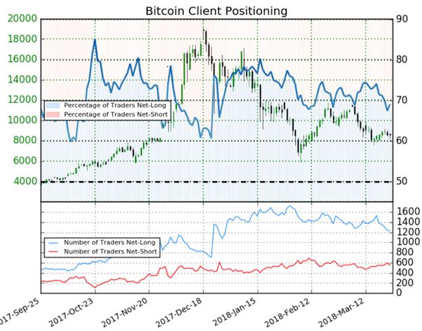 Bitcoin : le positionnement des traders suggère une évolution neutre