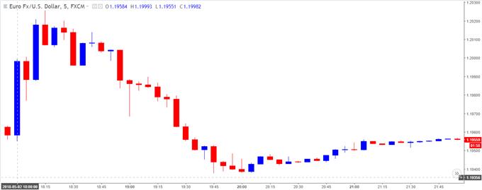 Image of EURUSD 5-minute chart