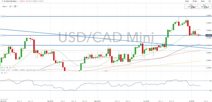 CAD Technical Analysis Overview: CAD Gains Tepid for now