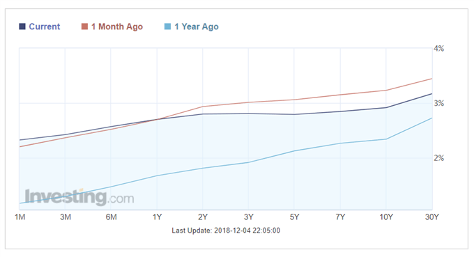 Latest US Treasury yield curve.