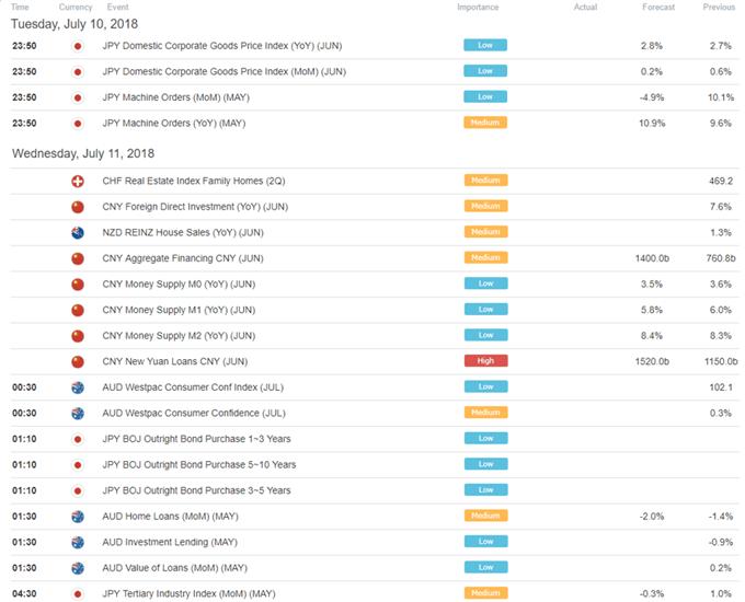 Asia AM Digest: Trade War Lull Over, S&P 500 Tumbles, Yen Gains