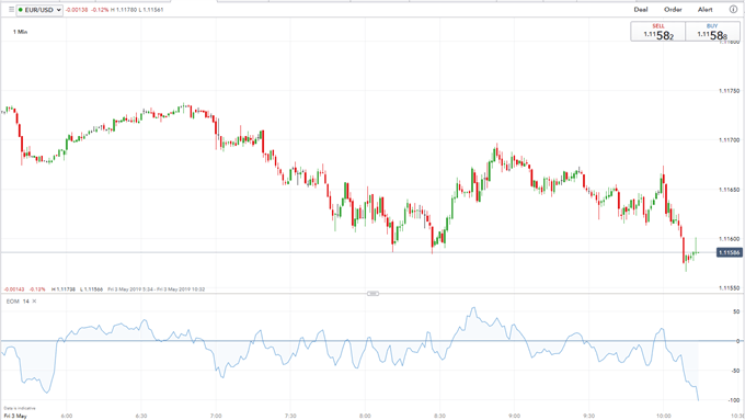 EURUSD Brushes Off Positive Eurozone Inflation Ahead of US Nonfarm Payrolls