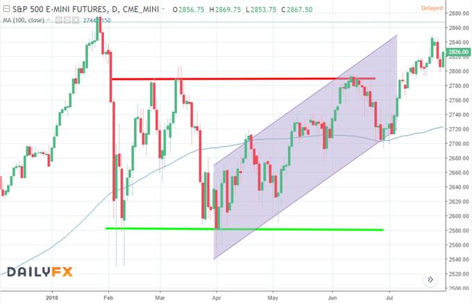 Graphique du cours de l'indice S&P 500 montrant l'utilisation d'indicateurs techniques pour trader cet indice