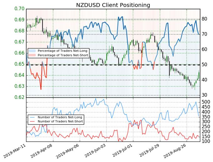 nzdusd price, nzdusd technical analysis, nzdusd chart, nzdusd price forecast, nzdusd price chart, igcs, ig client sentiment index, igcs nzdusd