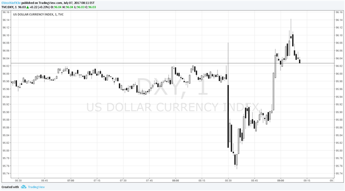 US Dollar Shrugs at NFP Beat as Unemployment Rises, Wage Growth Stalls
