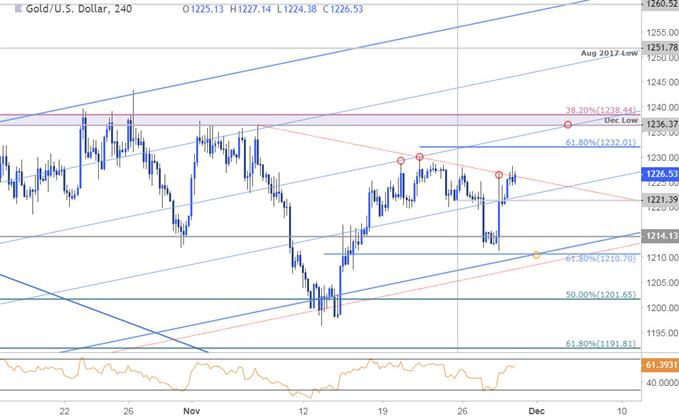 Gold Price Chart - XAU/USD - 240min