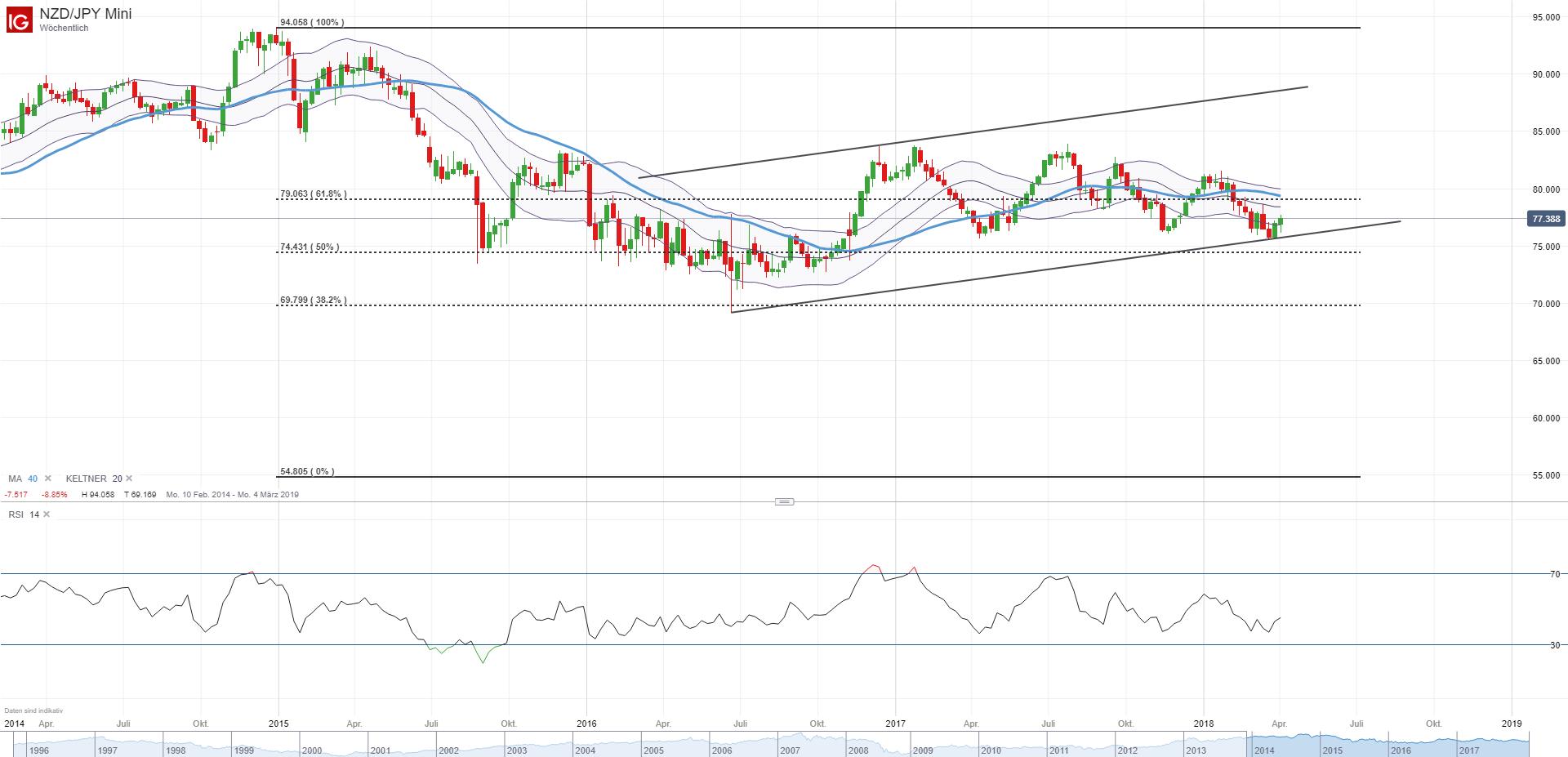 Forex Und Gold Prognosen Mit Marktanalysten