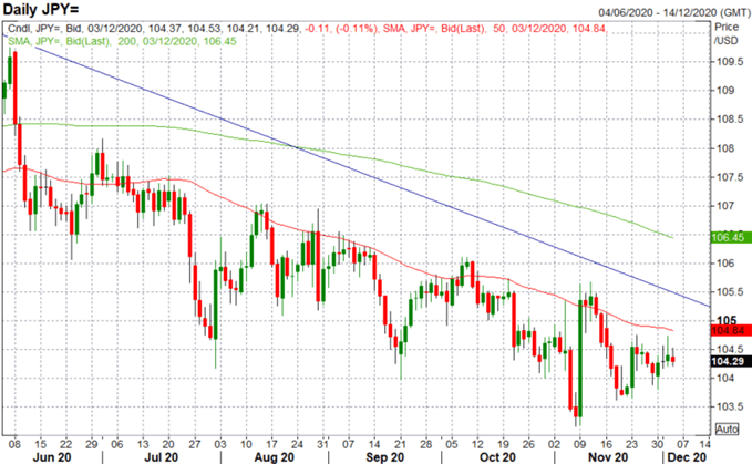 Japanese Yen Outlook: USD/JPY Bias Remains Lower, Key Support Eyed
