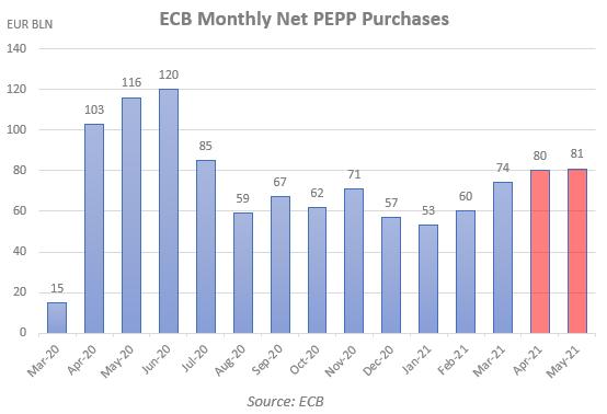 ECB PEPP