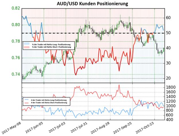 AUD/USD: Netto-Short-Positionen steigen an