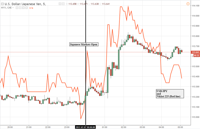 Japanese Markets Swayed as BOJ Intervention Plunges Yields