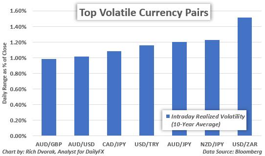 Pares de divisas más volátiles