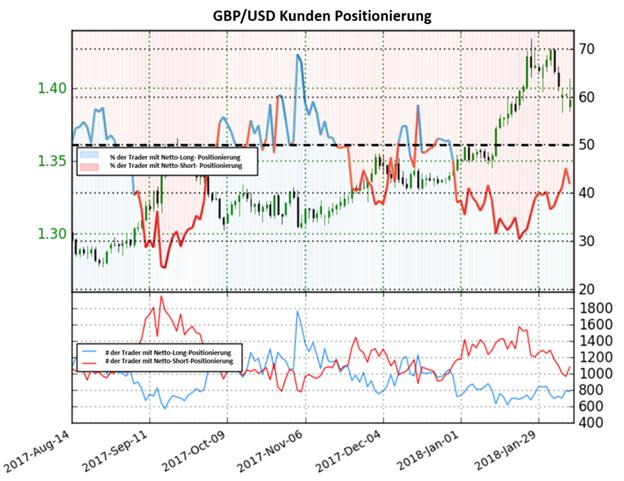 GBP/USD: Sterling könne nach dem Sentiment weiter steigen