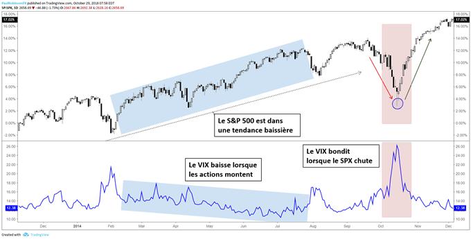 le VIX évolue à la baisse ou de manière latérale lorsque le marché bousier progresse, et atteint des bondit lorsque ce dernier baisse.