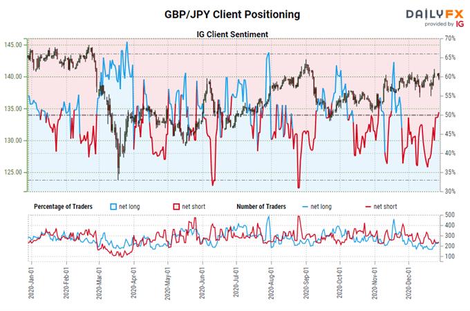 igcs, ig client sentiment index, igcs gbp/jpy, gbp/jpy rate chart, gbp/jpy rate forecast, gbp/jpy rate technical analysis, brexit latest, brexit talks, brexit