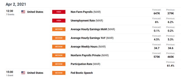 South African Rand Price Forecast: USD/ZAR, GBP/ZAR,EUR/ZAR Price Setups