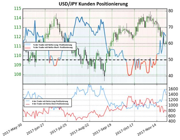 USD/JPY: Ausblick bleibt weiterhin gemischt