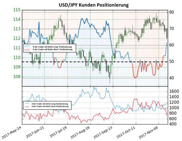 USD/JPY: Befindet sich in einem Netto-Long-Territorium, daher könnte die Aussicht bärisch sein