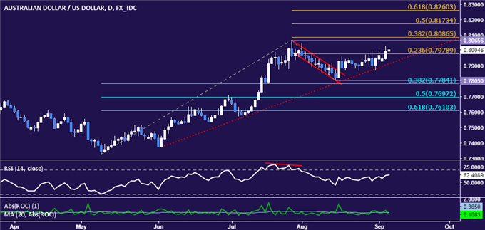 AUD/USD Technical Analysis: Aussie Poised to Test 2017 High