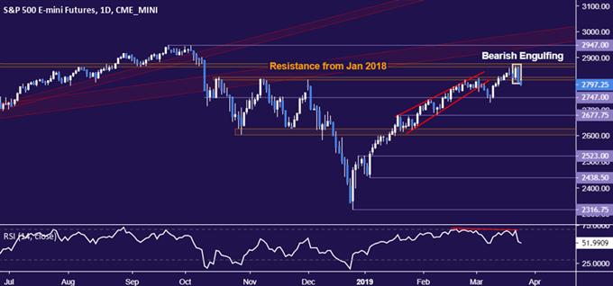 Euro May Fall as Yen, US Dollar Rise on Soft German IFO Data
