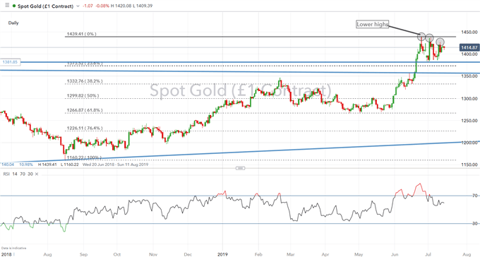 Gold Prices Eye Key Resistance, Silver Prices Outperforming Gold