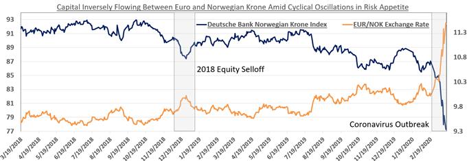 Chart showing EUR/NOK