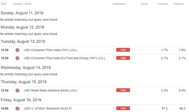 USD Forex Economic Calendar