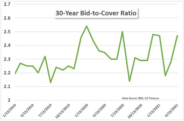 30 year treasury bid-to-cover ratio