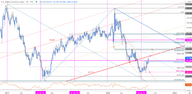 DXY, US Dollar Index, Dollar Index Price Chart, Technical Analysis