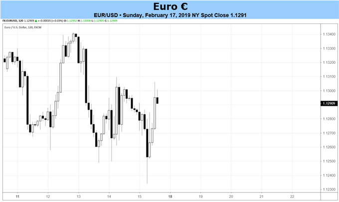 Euro Forecast: Deteriorating Fundamentals Continue to Weigh on Price
